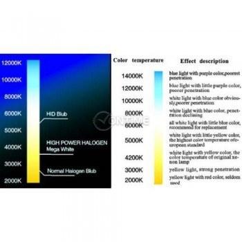Ксенон система - H7 - 6000K - 35W - XENON KIT